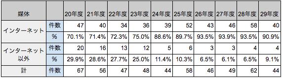 表1 厳重警告以上の措置に占めるインターネット広告の割合と件数(平成29年度は12月末までのもの)
