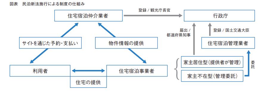 民泊新法施行による制度の仕組み