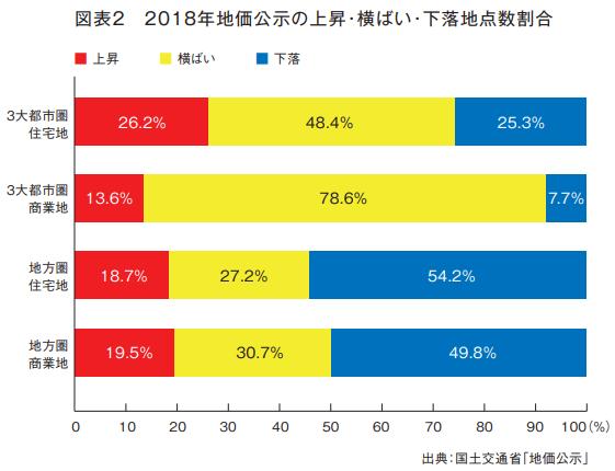 2018年地価公示の上昇・横ばい・下落地点数割合