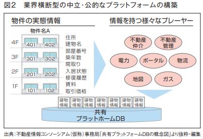 図2 業界横断型の中立・公的なプラットフォームの構築