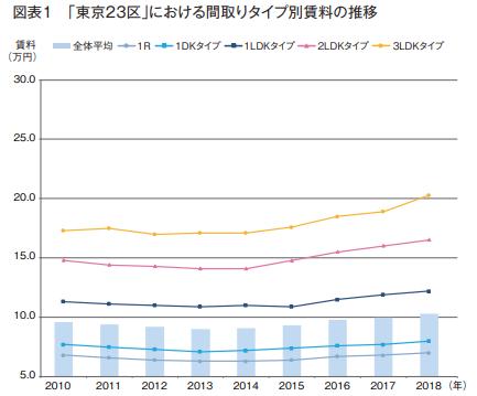 図表1「東京23区」における間取りタイプ別賃料の推移