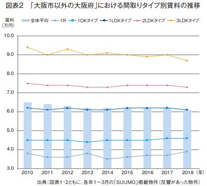 図表2「大阪市以外の大阪府」における間取りタイプ別賃料の推移