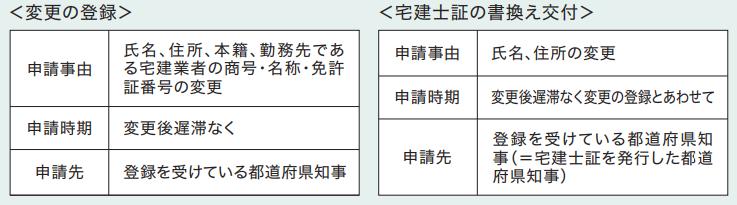 変更の登録と宅建士証の書換え交付