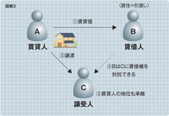 賃貸借の相関図