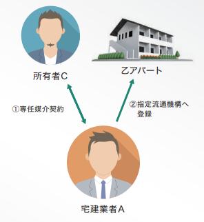 宅建業者・所有者・アパートの関係図