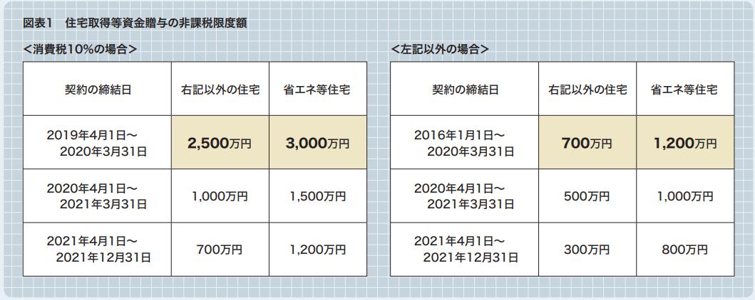 図表1 住宅取得等資金贈与の非課税限度額