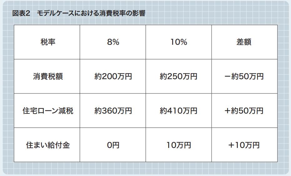 図表2 モデルケースにおける消費税率の影響