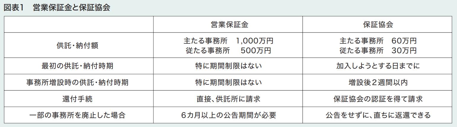 図表1 営業保証金と保証協会