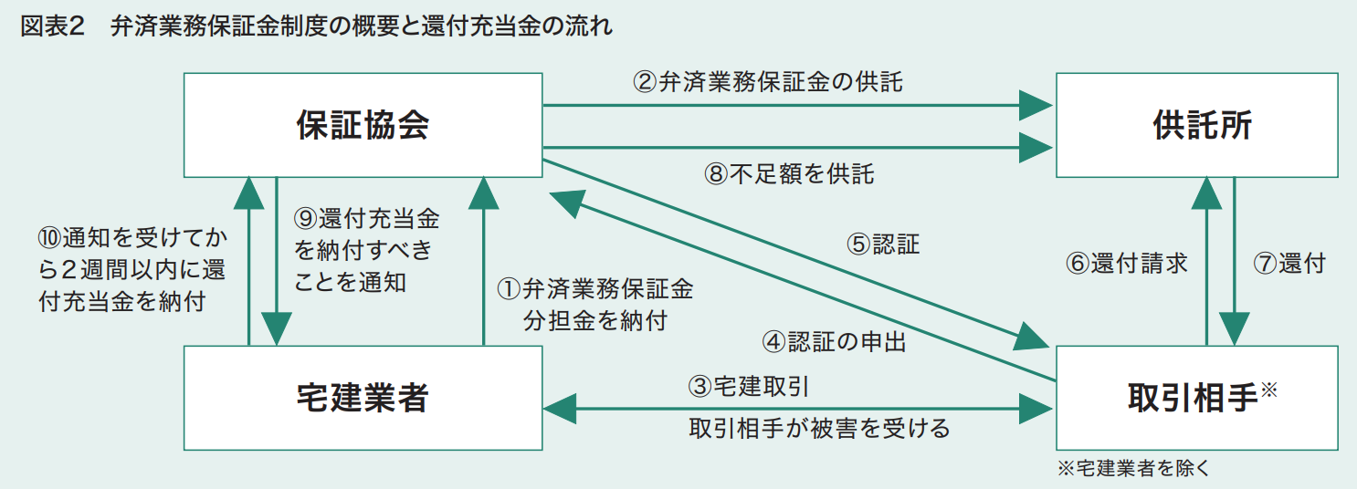 図表2 弁済業務保証金制度の概要と還付充当金の流れ