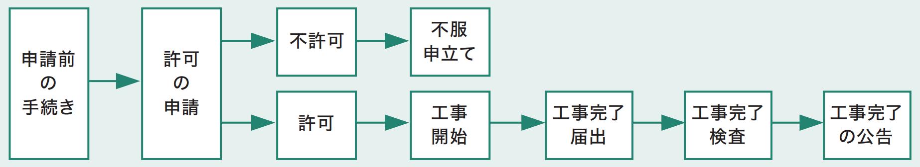 開発許可の手続きの流れ