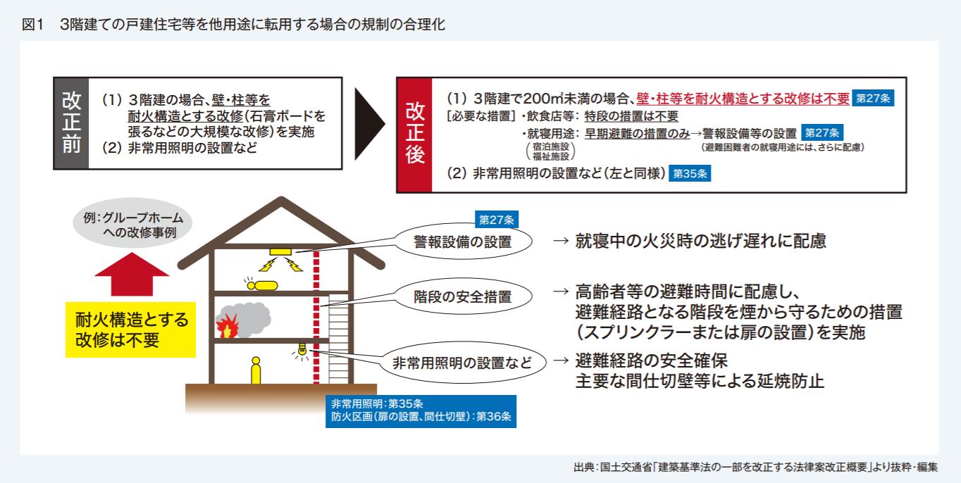 不動産実務者が知っておきたい 建築基準法改正のポイント~既存建築ストック活用