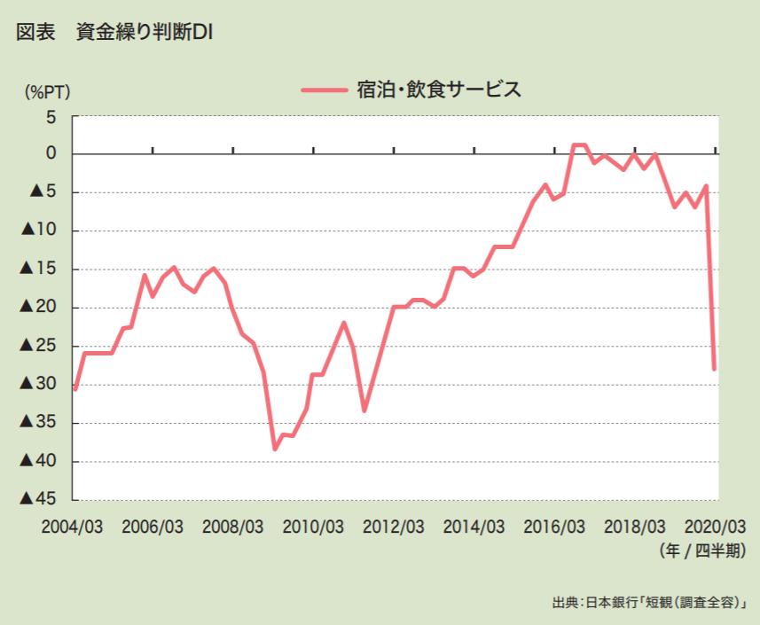 コロナショックによる今後の不動産市場 ~宿泊業の資金繰りが不動産市場の鍵~