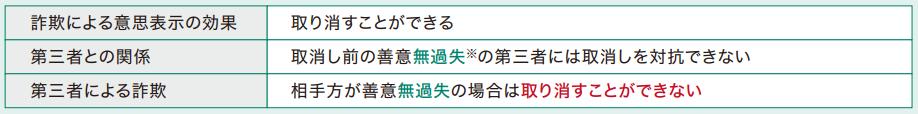 詐欺における意思表示