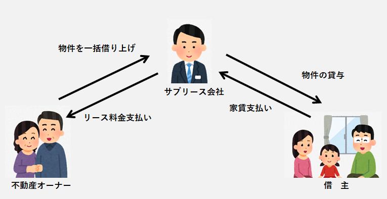 サブリース規制の説明図