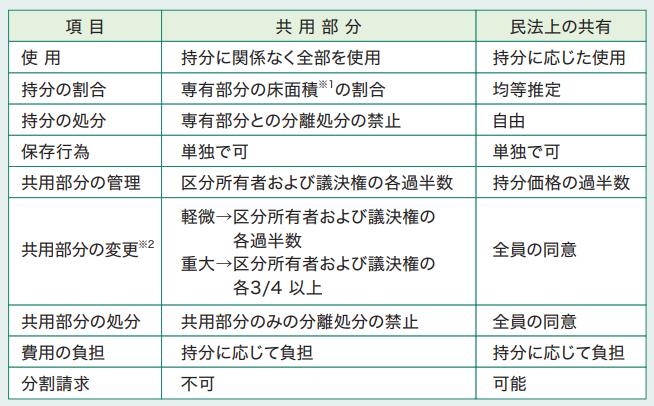 宅建士試験合格のコツ・権利関係~区分所有法~
