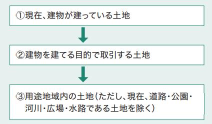 宅建士試験合格のコツ・宅建業法~宅建業の意味~
